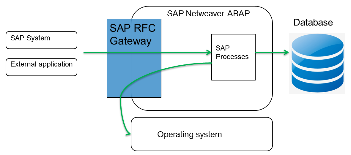 Compromising SAP by exploiting the RFC Gateway | CERT Devoteam